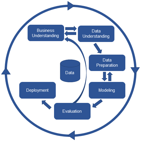 Data Discovery Process Diagram